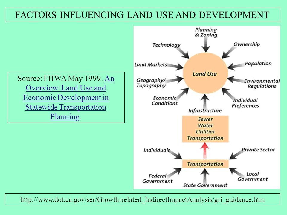 FACTORS INFLUENCING LAND USE AND DEVELOPMENT http://www.dot.ca.gov/ser/Growth-related_IndirectImpactAnalysis/gri_guidance.htm Source: FHWA May 1999.
