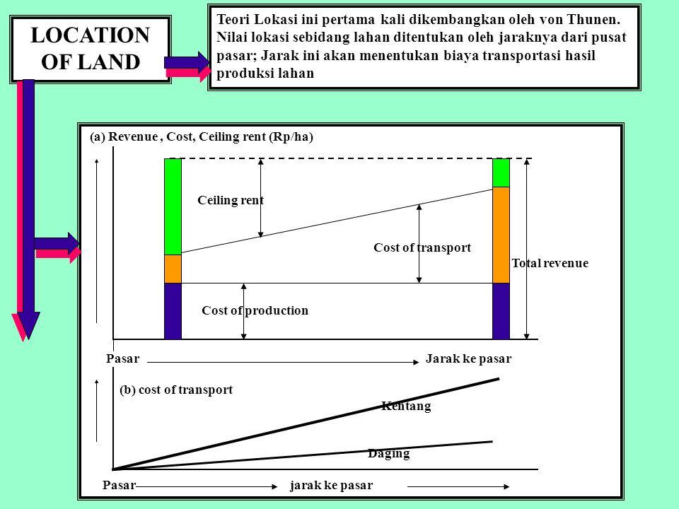 LOCATION OF LAND Teori Lokasi ini pertama kali dikembangkan oleh von Thunen.