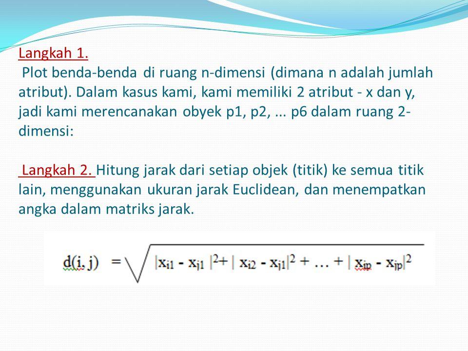 Langkah 1. Plot benda-benda di ruang n-dimensi (dimana n adalah jumlah atribut). Dalam kasus kami, kami memiliki 2 atribut - x dan y, jadi kami merenc