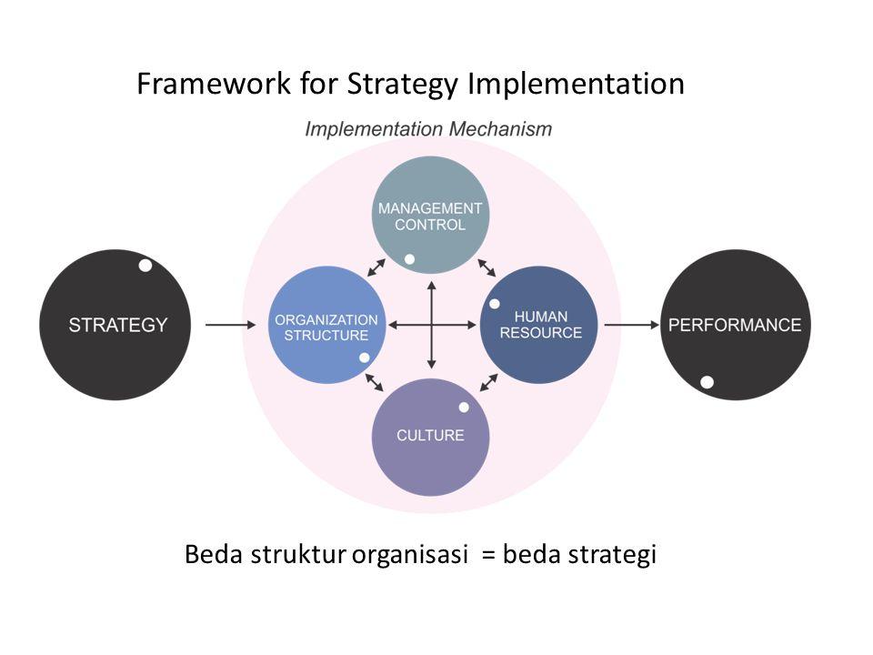 Framework for Strategy Implementation Beda struktur organisasi = beda strategi