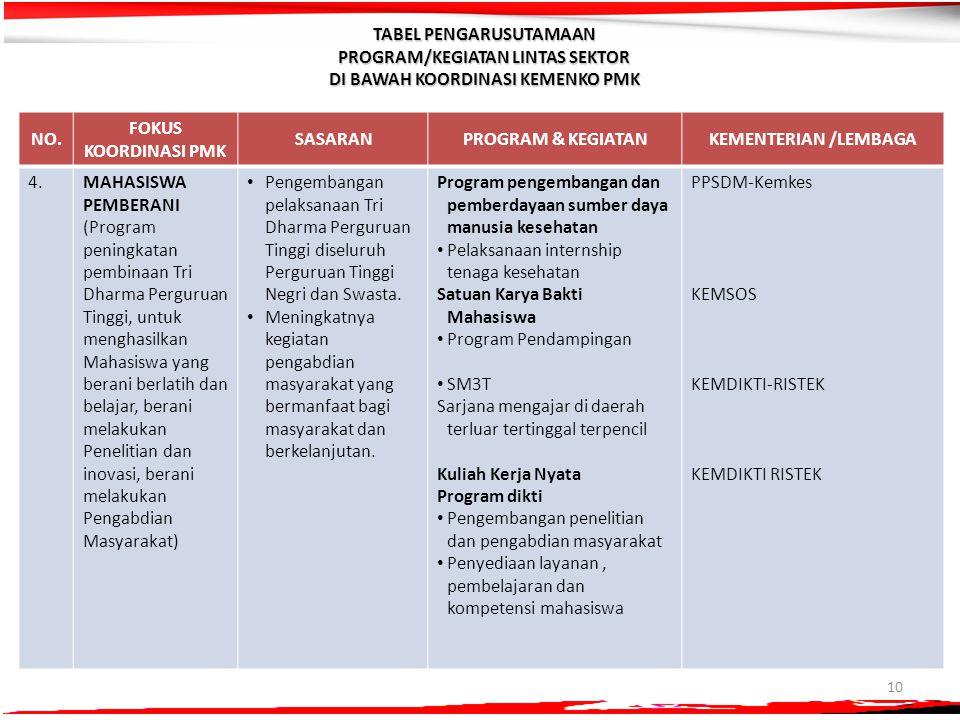 10 NO. FOKUS KOORDINASI PMK SASARANPROGRAM & KEGIATANKEMENTERIAN /LEMBAGA 4.MAHASISWA PEMBERANI (Program peningkatan pembinaan Tri Dharma Perguruan Ti