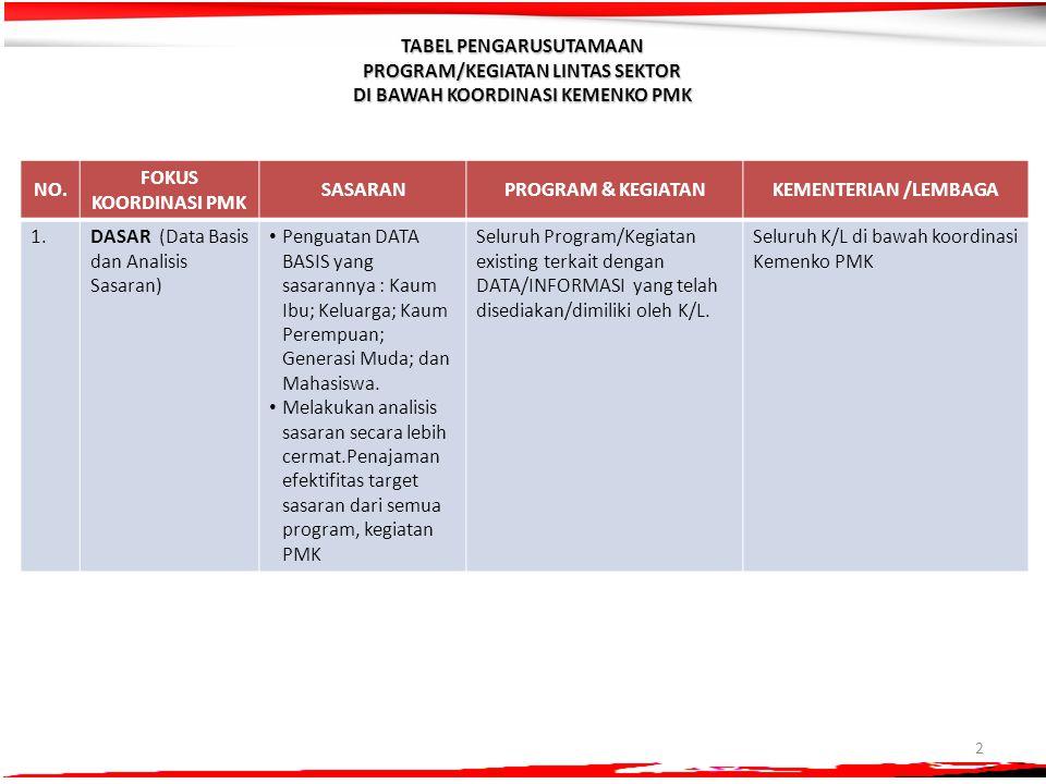 2 NO. FOKUS KOORDINASI PMK SASARANPROGRAM & KEGIATANKEMENTERIAN /LEMBAGA 1.1.DASAR (Data Basis dan Analisis Sasaran) Penguatan DATA BASIS yang sasaran