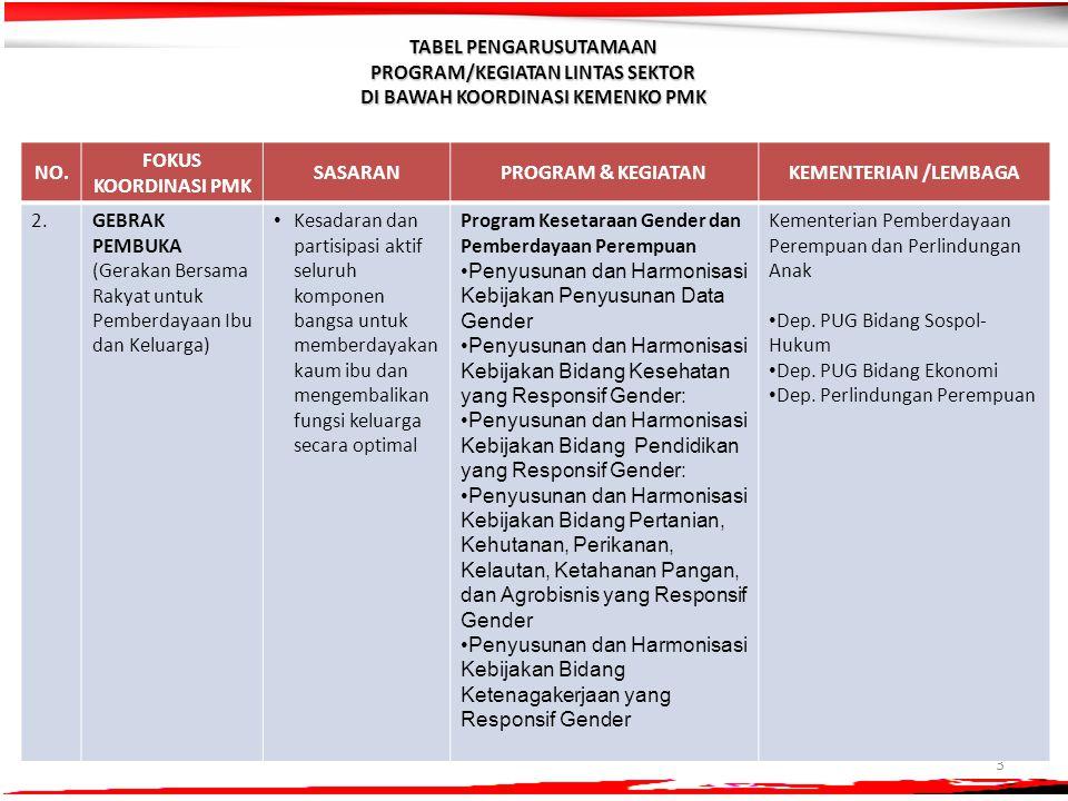 3 NO. FOKUS KOORDINASI PMK SASARANPROGRAM & KEGIATANKEMENTERIAN /LEMBAGA 2.2.GEBRAK PEMBUKA (Gerakan Bersama Rakyat untuk Pemberdayaan Ibu dan Keluarg