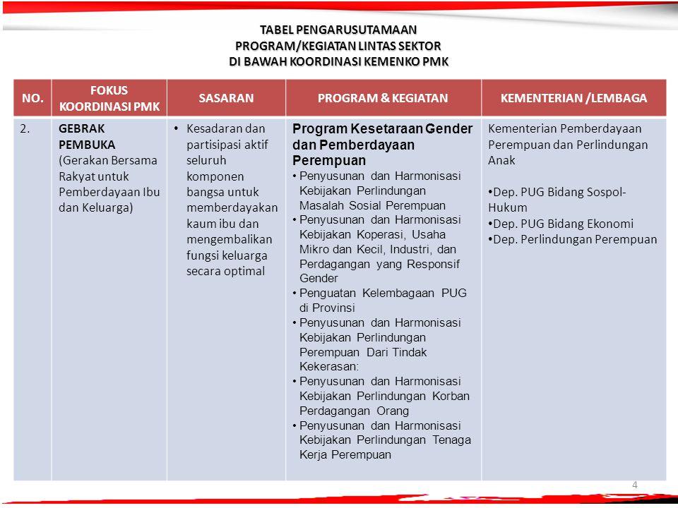 4 NO. FOKUS KOORDINASI PMK SASARANPROGRAM & KEGIATANKEMENTERIAN /LEMBAGA 2.2.GEBRAK PEMBUKA (Gerakan Bersama Rakyat untuk Pemberdayaan Ibu dan Keluarg