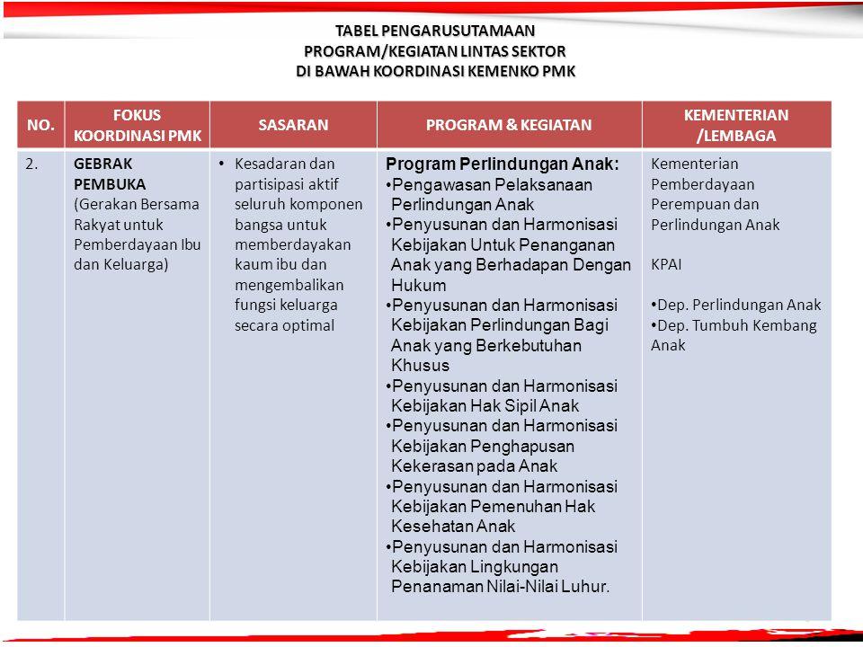 5 NO. FOKUS KOORDINASI PMK SASARANPROGRAM & KEGIATAN KEMENTERIAN /LEMBAGA 2.2.GEBRAK PEMBUKA (Gerakan Bersama Rakyat untuk Pemberdayaan Ibu dan Keluar