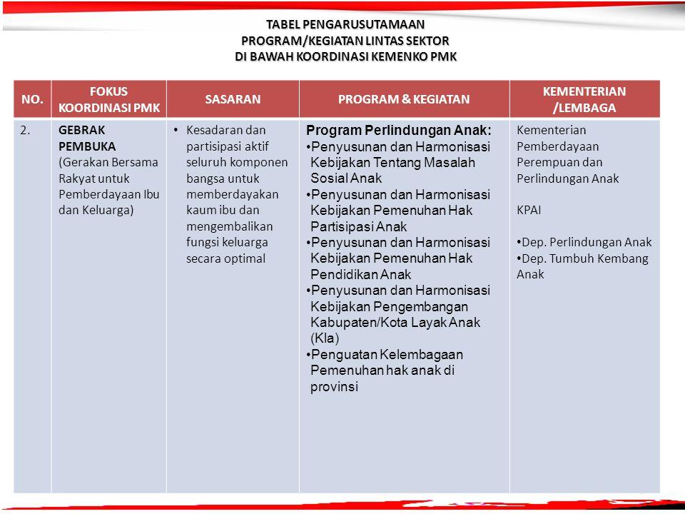 6 NO. FOKUS KOORDINASI PMK SASARANPROGRAM & KEGIATAN KEMENTERIAN /LEMBAGA 2.2.GEBRAK PEMBUKA (Gerakan Bersama Rakyat untuk Pemberdayaan Ibu dan Keluar