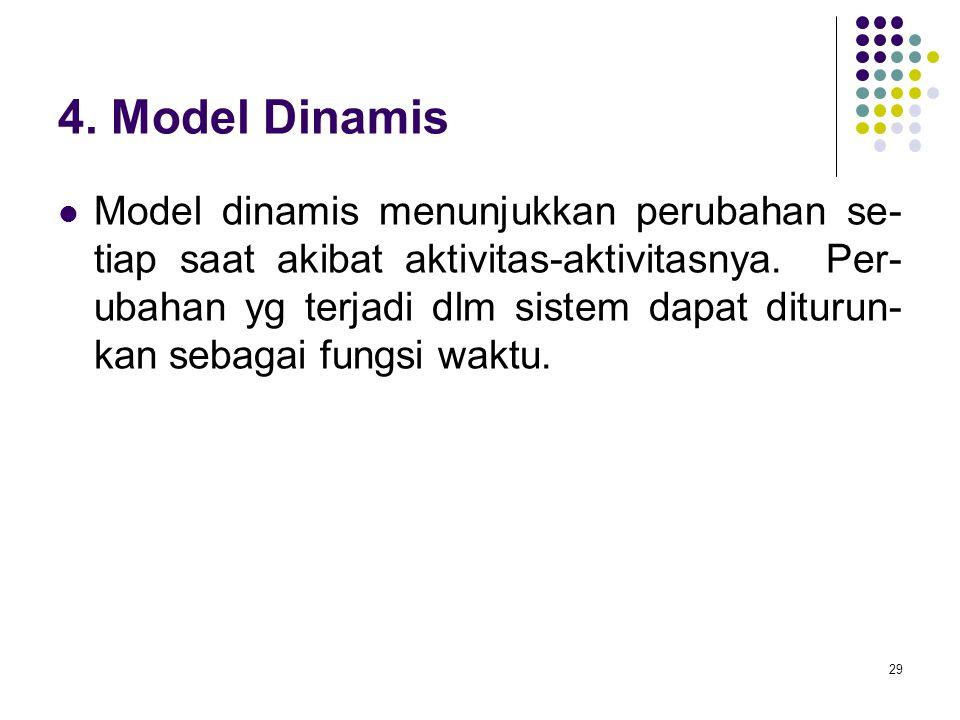 29 4. Model Dinamis Model dinamis menunjukkan perubahan se- tiap saat akibat aktivitas-aktivitasnya. Per- ubahan yg terjadi dlm sistem dapat diturun-