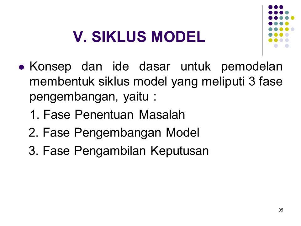 35 V. SIKLUS MODEL Konsep dan ide dasar untuk pemodelan membentuk siklus model yang meliputi 3 fase pengembangan, yaitu : 1. Fase Penentuan Masalah 2.