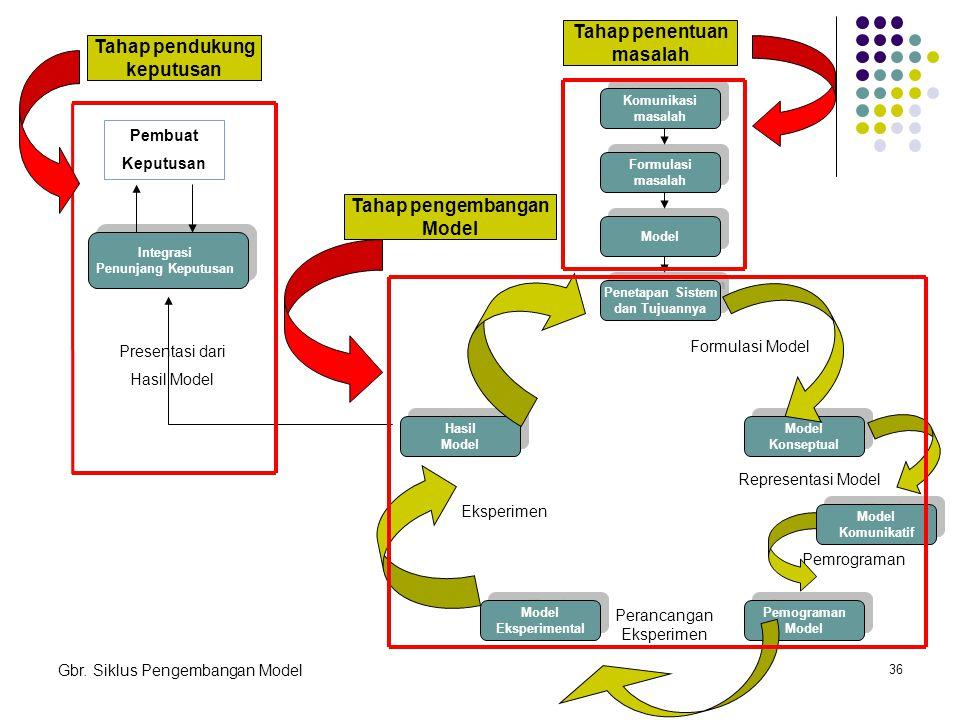 36 Komunikasi masalah Komunikasi masalah Formulasi masalah Formulasi masalah Model Penetapan Sistem dan Tujuannya Penetapan Sistem dan Tujuannya Model