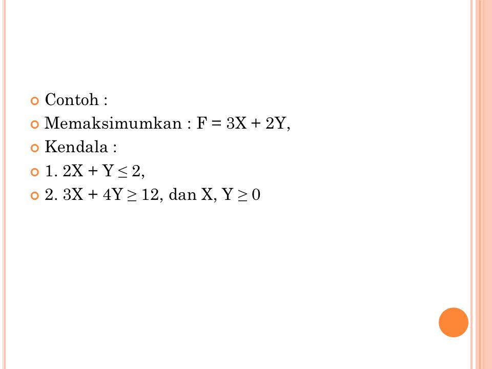 Contoh : Memaksimumkan : F = 3X + 2Y, Kendala : 1. 2X + Y ≤ 2, 2. 3X + 4Y ≥ 12, dan X, Y ≥ 0