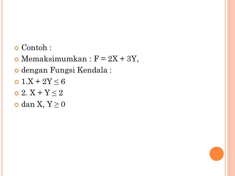 Contoh : Memaksimumkan : F = 2X + 3Y, dengan Fungsi Kendala : 1.X + 2Y ≤ 6 2.