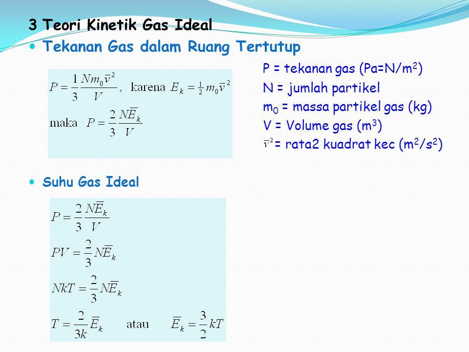 3Teori Kinetik Gas Ideal Tekanan Gas dalam Ruang Tertutup P = tekanan gas (Pa=N/m 2 ) N = jumlah partikel m 0 = massa partikel gas (kg) V = Volume gas (m 3 ) = rata2 kuadrat kec (m 2 /s 2 ) Suhu Gas Ideal