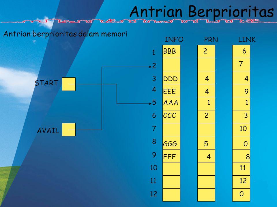 Antrian Berprioritas Antrian berprioritas dalam memori BBB 2 6 DDD 4 4 FFF 4 8 EEE 4 9 CCC 2 3 AAA 1 1 GGG 5 0 7 12 11 10 0 12 11 10 9 8 7 6 5 4 3 2 1