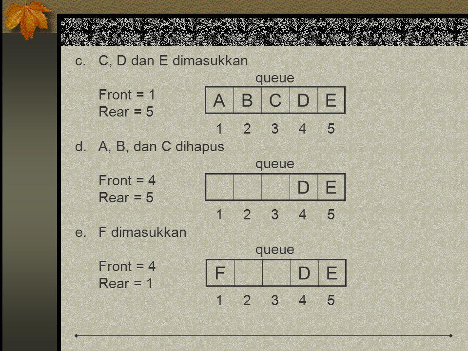 c.C, D dan E dimasukkan queue Front = 1 Rear = 5 1 2 3 4 5 d.A, B, dan C dihapus queue Front = 4 Rear = 5 1 2 3 4 5 e.F dimasukkan queue Front = 4 Rear = 1 1 2 3 4 5 ABCDE DE FDE