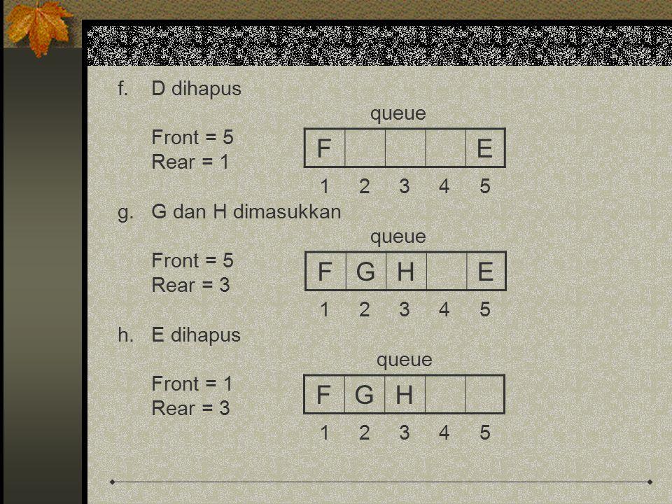 f.D dihapus queue Front = 5 Rear = 1 1 2 3 4 5 g.G dan H dimasukkan queue Front = 5 Rear = 3 1 2 3 4 5 h.E dihapus queue Front = 1 Rear = 3 1 2 3 4 5
