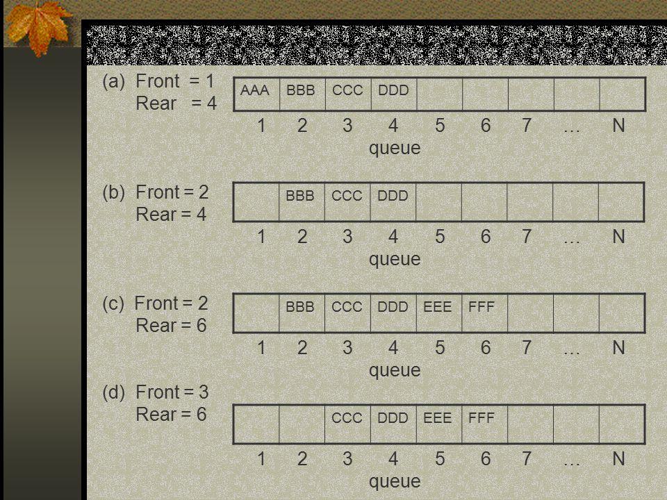 AAABBBCCCDDD BBBCCCDDD (a)Front = 1 Rear = 4 1 2 3 4 5 6 7 … N queue (b) Front = 2 Rear = 4 1 2 3 4 5 6 7 … N queue (c) Front = 2 Rear = 6 1 2 3 4 5 6