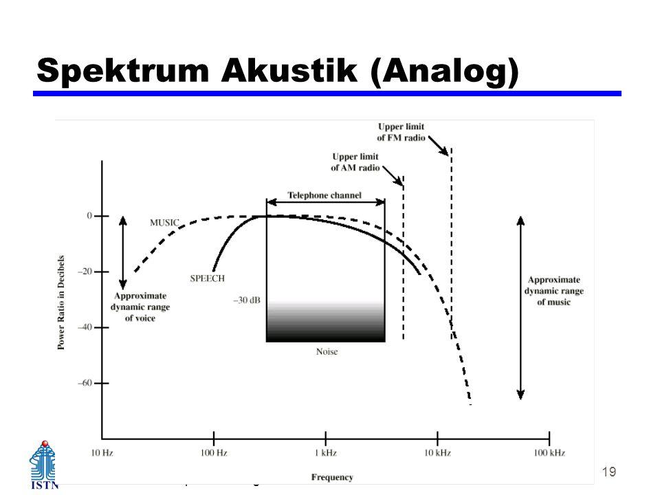 Teknik Elektro – Kampus Duren tiga Komunikasi Data 19 Spektrum Akustik (Analog)