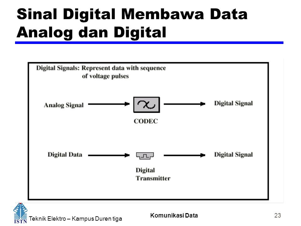 Teknik Elektro – Kampus Duren tiga Komunikasi Data 23 Sinal Digital Membawa Data Analog dan Digital