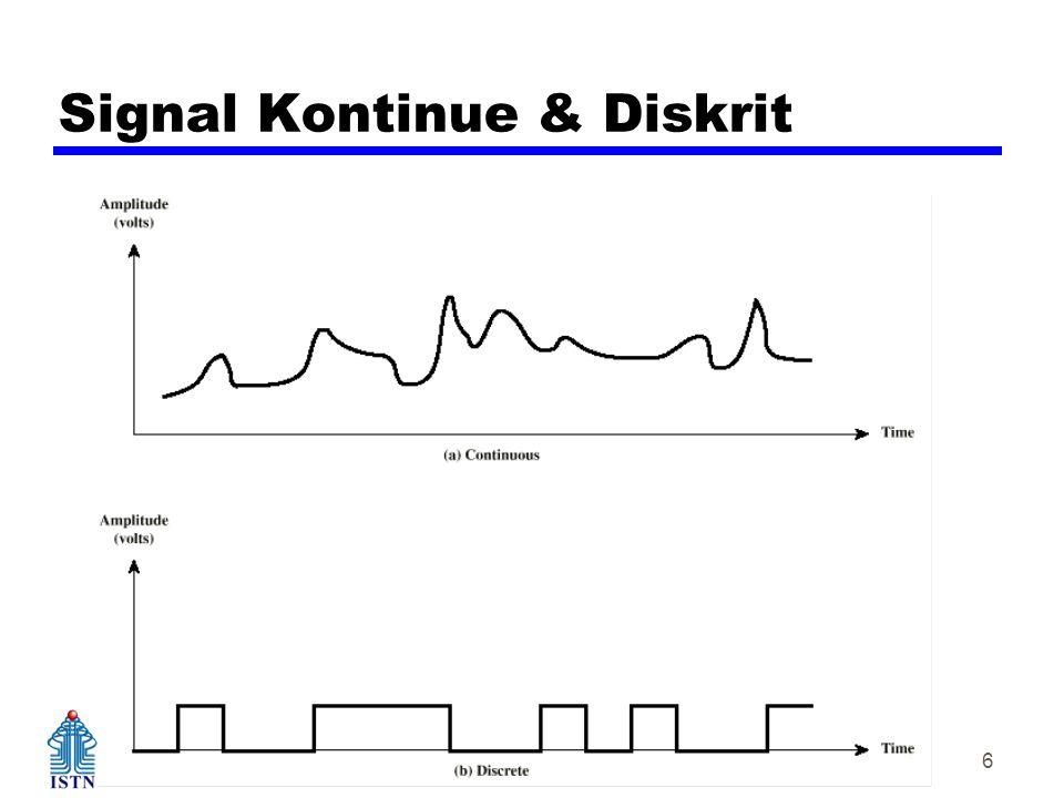 Teknik Elektro – Kampus Duren tiga Komunikasi Data 6 Signal Kontinue & Diskrit
