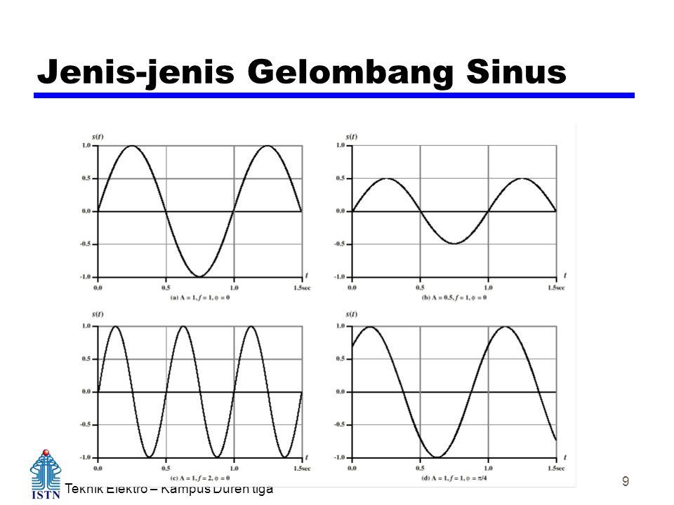 Teknik Elektro – Kampus Duren tiga Komunikasi Data 9 Jenis-jenis Gelombang Sinus