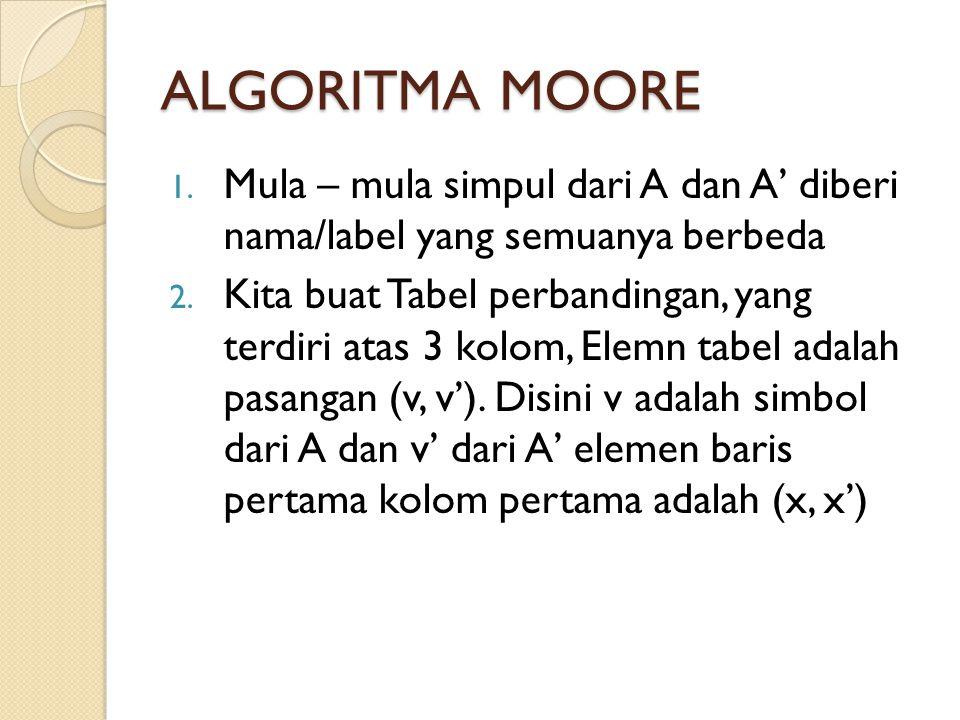 ALGORITMA MOORE 1. Mula – mula simpul dari A dan A' diberi nama/label yang semuanya berbeda 2. Kita buat Tabel perbandingan, yang terdiri atas 3 kolom