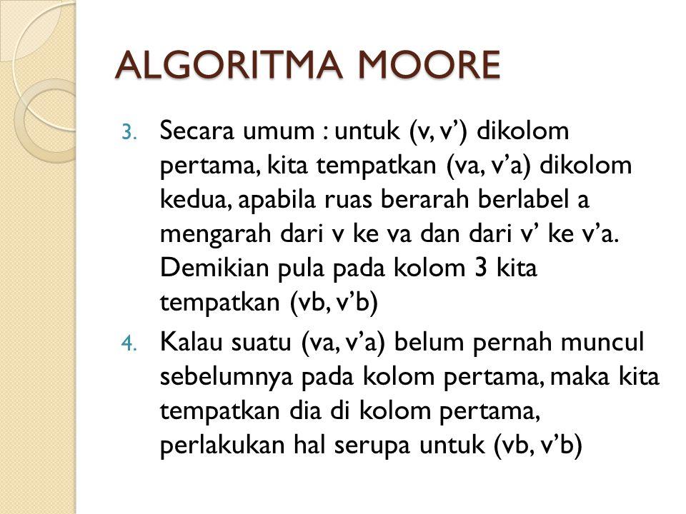 ALGORITMA MOORE 3. Secara umum : untuk (v, v') dikolom pertama, kita tempatkan (va, v'a) dikolom kedua, apabila ruas berarah berlabel a mengarah dari