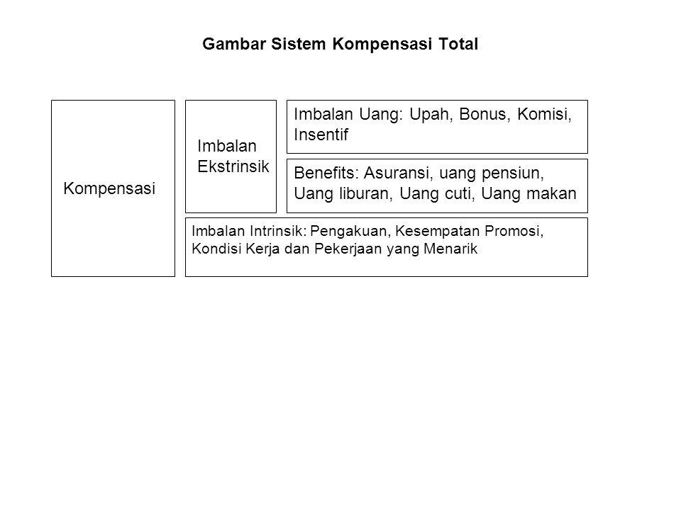 Gambar Sistem Kompensasi Total Kompensasi Imbalan Ekstrinsik Imbalan Uang: Upah, Bonus, Komisi, Insentif Benefits: Asuransi, uang pensiun, Uang libura