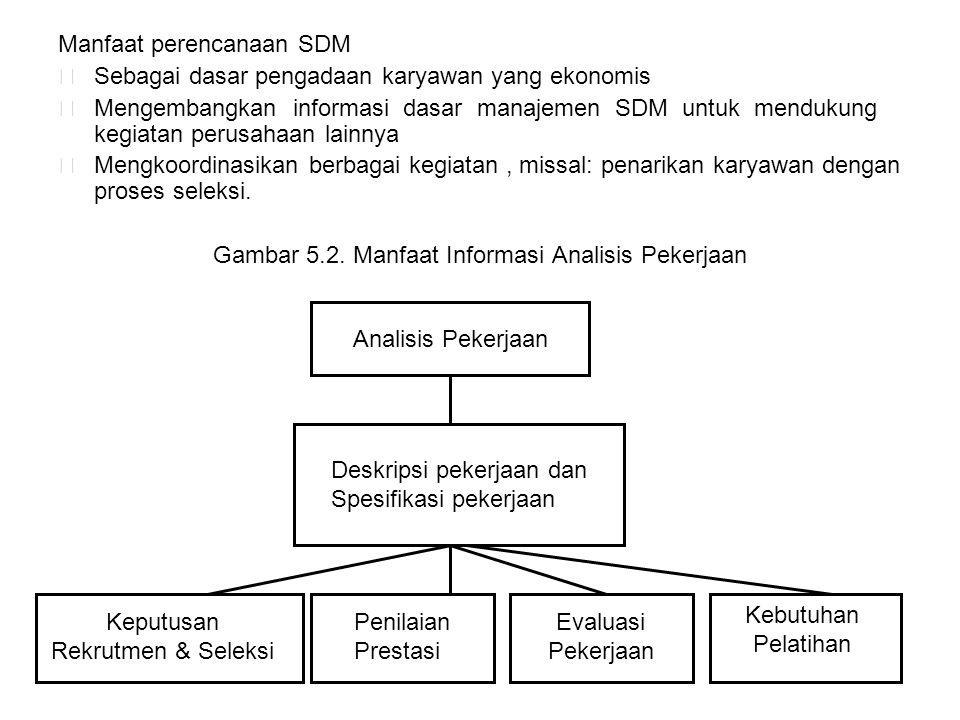 Manfaat perencanaan SDM  Sebagai dasar pengadaan karyawan yang ekonomis  Mengembangkan informasi dasar manajemen SDM untuk mendukung kegiatan perusa