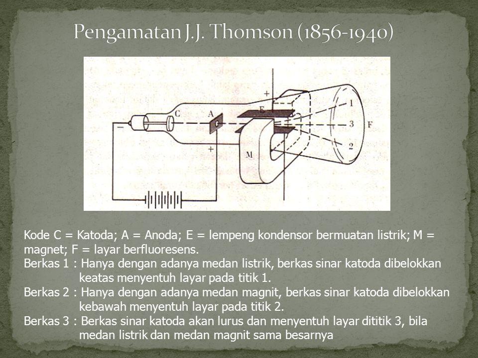 Kode C = Katoda; A = Anoda; E = lempeng kondensor bermuatan listrik; M = magnet; F = layar berfluoresens. Berkas 1 : Hanya dengan adanya medan listrik