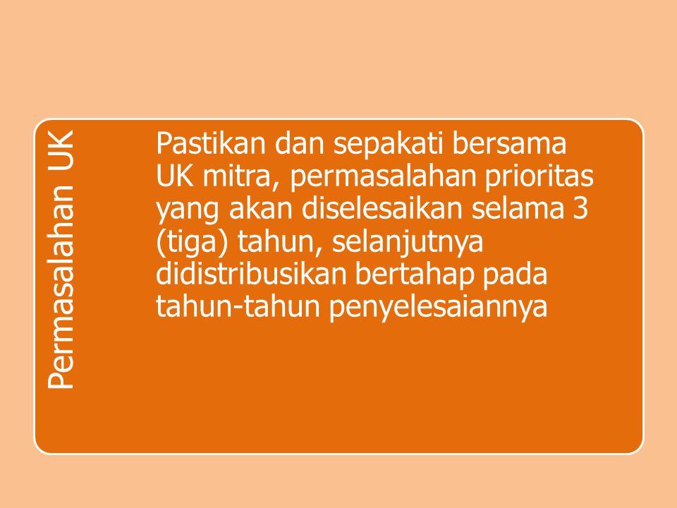 Permasalahan UK Pastikan dan sepakati bersama UK mitra, permasalahan prioritas yang akan diselesaikan selama 3 (tiga) tahun, selanjutnya didistribusik