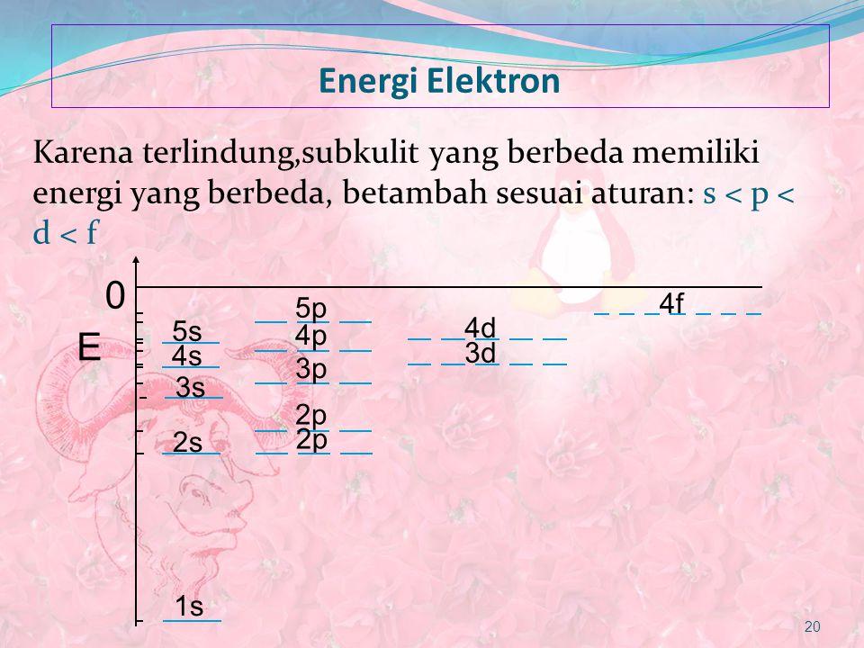 Energi Elektron Karena terlindung,subkulit yang berbeda memiliki energi yang berbeda, betambah sesuai aturan: s < p < d < f 20 1s 2s 2p 3s 3p 4s 3d 4p
