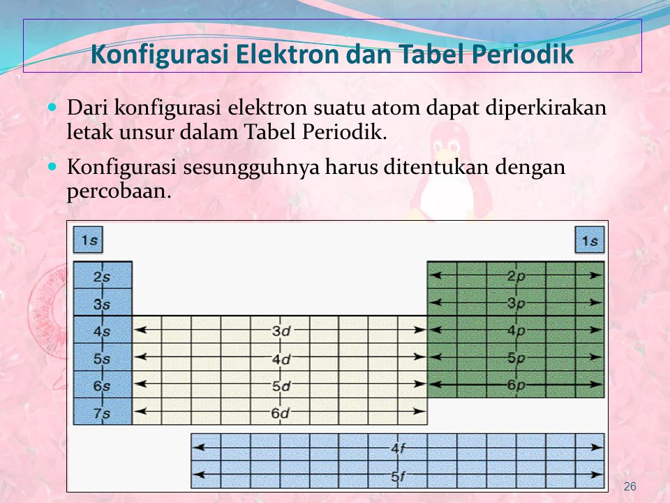 Konfigurasi Elektron dan Tabel Periodik Dari konfigurasi elektron suatu atom dapat diperkirakan letak unsur dalam Tabel Periodik. Konfigurasi sesunggu