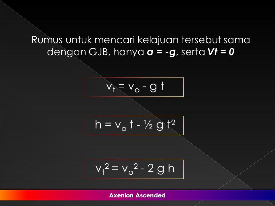 a = -gVt = 0 Rumus untuk mencari kelajuan tersebut sama dengan GJB, hanya a = -g, serta Vt = 0 v t = v o - g t h = v o t - ½ g t 2 v t 2 = v o 2 - 2 g