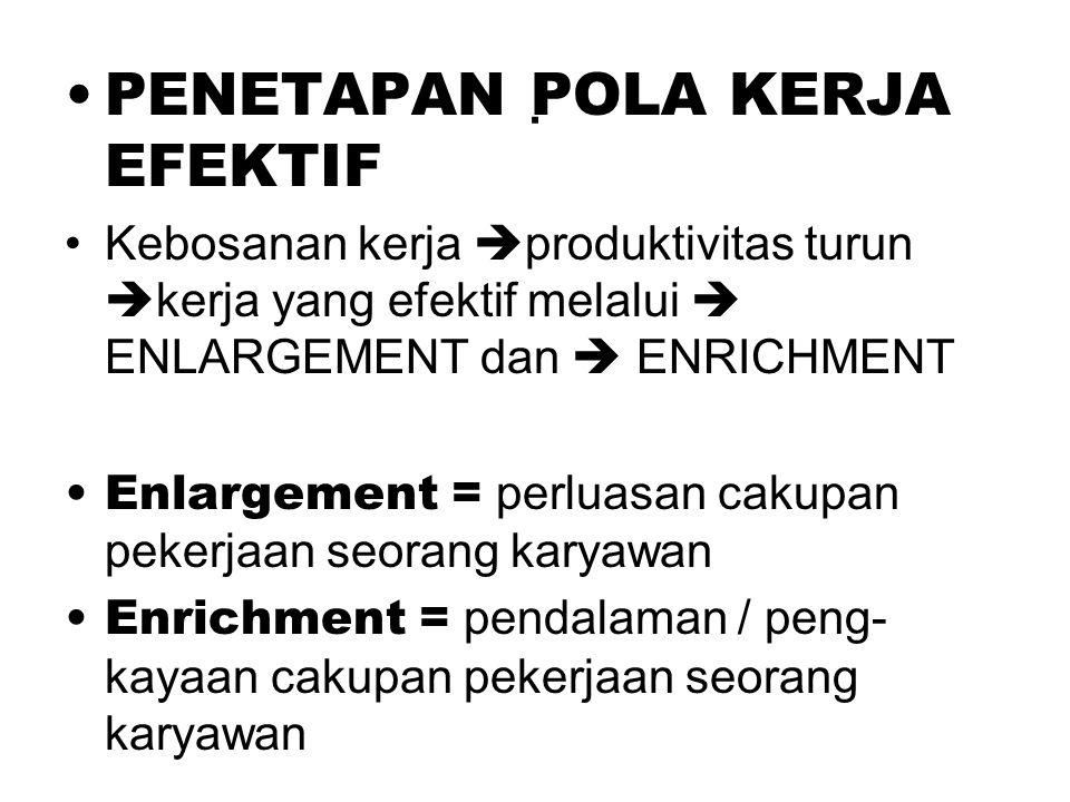 . PENETAPAN POLA KERJA EFEKTIF Kebosanan kerja  produktivitas turun  kerja yang efektif melalui  ENLARGEMENT dan  ENRICHMENT Enlargement = perluasan cakupan pekerjaan seorang karyawan Enrichment = pendalaman / peng- kayaan cakupan pekerjaan seorang karyawan