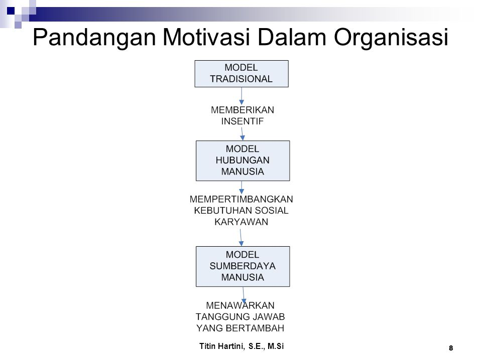 Titin Hartini, S.E., M.Si 8 Pandangan Motivasi Dalam Organisasi