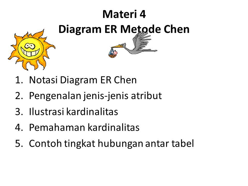 Materi 4 Diagram ER Metode Chen 1.Notasi Diagram ER Chen 2.Pengenalan jenis-jenis atribut 3.Ilustrasi kardinalitas 4.Pemahaman kardinalitas 5.Contoh tingkat hubungan antar tabel