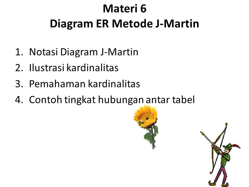 Materi 6 Diagram ER Metode J-Martin 1.Notasi Diagram J-Martin 2.Ilustrasi kardinalitas 3.Pemahaman kardinalitas 4.Contoh tingkat hubungan antar tabel