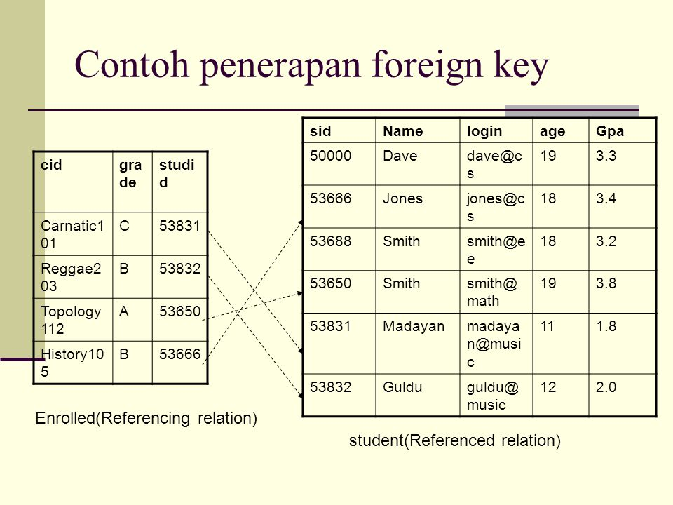 Contoh penerapan foreign key cidgra de studi d Carnatic1 01 C53831 Reggae2 03 B53832 Topology 112 A53650 History10 5 B53666 sidNameloginageGpa 50000Davedave@c s 193.3 53666Jonesjones@c s 183.4 53688Smithsmith@e e 183.2 53650Smithsmith@ math 193.8 53831Madayanmadaya n@musi c 111.8 53832Gulduguldu@ music 122.0 Enrolled(Referencing relation) student(Referenced relation)