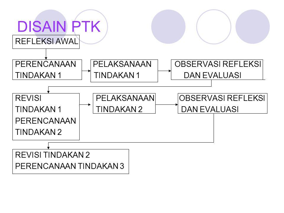 LANGKAH-LANGKAH PTK 1.IDENTIFIKASI MASALAH 2. PERUMUSAN MASALAH 3.