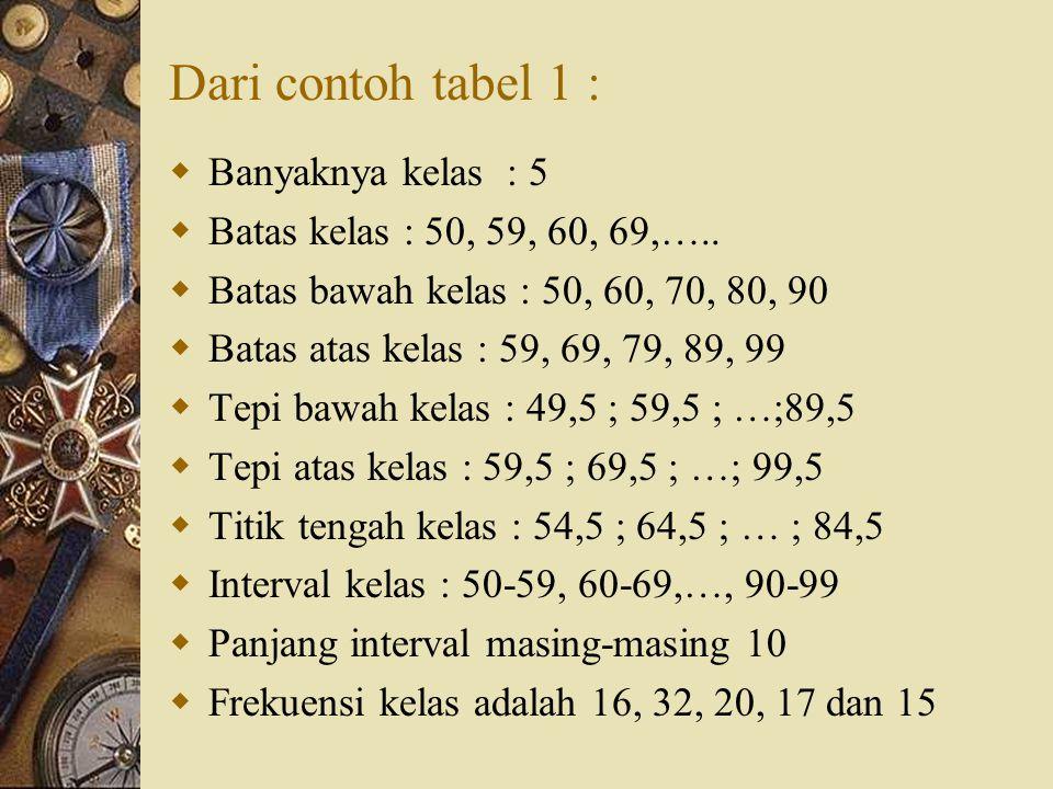 Contoh : Tabel 1.