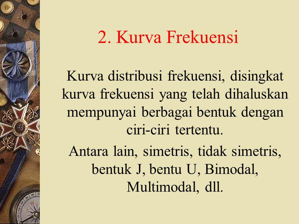 D.HISTOGRAM, POLIGON FREKUENSI, DAN KURVA 1.
