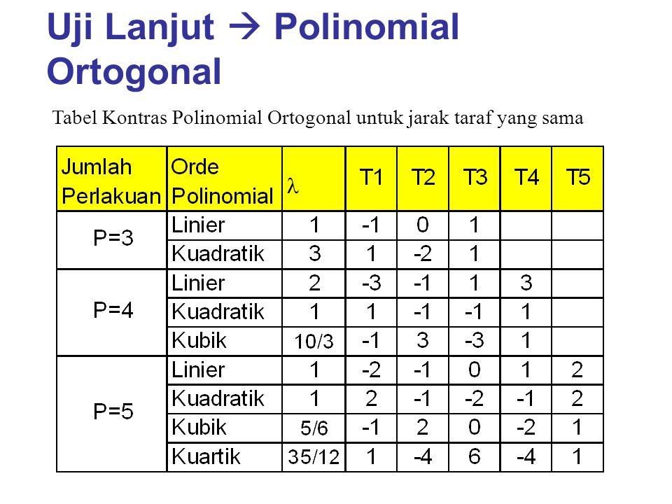 Uji Lanjut  Polinomial Ortogonal Tabel Kontras Polinomial Ortogonal untuk jarak taraf yang sama