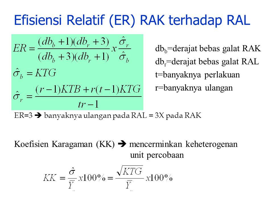 db b =derajat bebas galat RAK db r =derajat bebas galat RAL t=banyaknya perlakuan r=banyaknya ulangan Efisiensi Relatif (ER) RAK terhadap RAL Koefisie