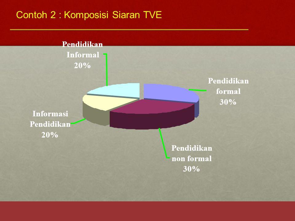 Pendidikan formal 30% Pendidikan non formal 30% Pendidikan Informal 20% Informasi Pendidikan 20% Contoh 2 : Komposisi Siaran TVE