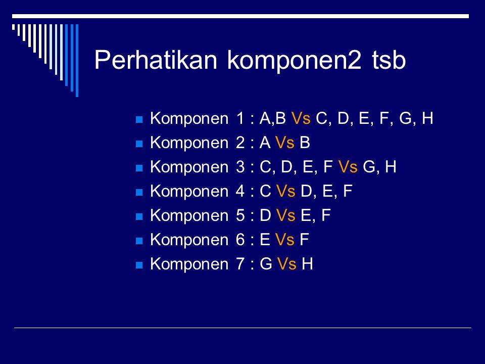 Perhatikan komponen2 tsb Komponen 1 : A,B Vs C, D, E, F, G, H Komponen 2 : A Vs B Komponen 3 : C, D, E, F Vs G, H Komponen 4 : C Vs D, E, F Komponen 5