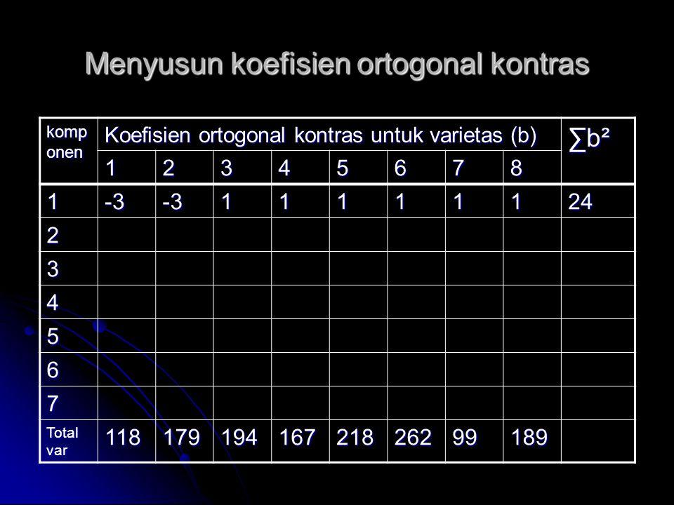 Menyusun koefisien ortogonal kontras komp onen Koefisien ortogonal kontras untuk varietas (b) ∑b²∑b²∑b²∑b² 12345678 1-3-311111124 2 3 4 5 6 7 Total va
