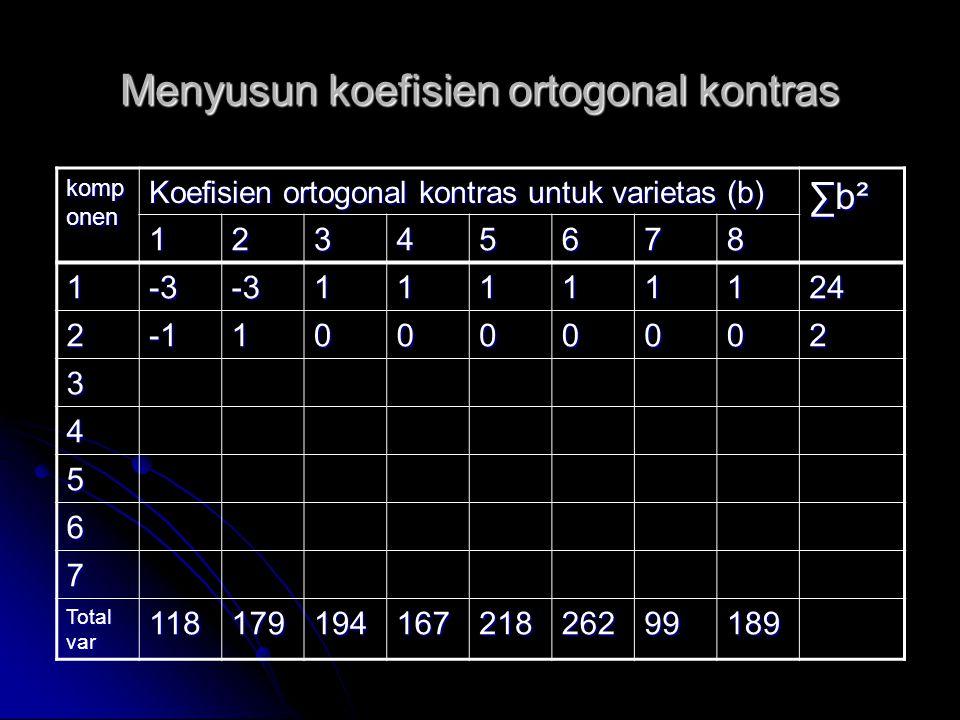 Menyusun koefisien ortogonal kontras komp onen Koefisien ortogonal kontras untuk varietas (b) ∑b²∑b²∑b²∑b² 12345678 1-3-311111124 210000002 3 4 5 6 7
