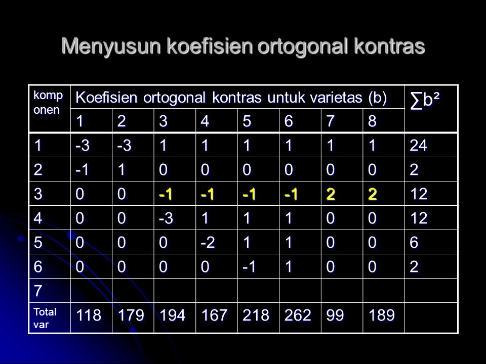 Menyusun koefisien ortogonal kontras komp onen Koefisien ortogonal kontras untuk varietas (b) ∑b²∑b²∑b²∑b² 12345678 1-3-311111124 210000002 3002212 40