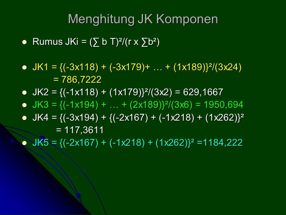 Menghitung JK Komponen Rumus JKi = (∑ b T)²/(r x ∑b²) Rumus JKi = (∑ b T)²/(r x ∑b²) JK1 = {(-3x118) + (-3x179)+ … + (1x189)}²/(3x24) JK1 = {(-3x118)