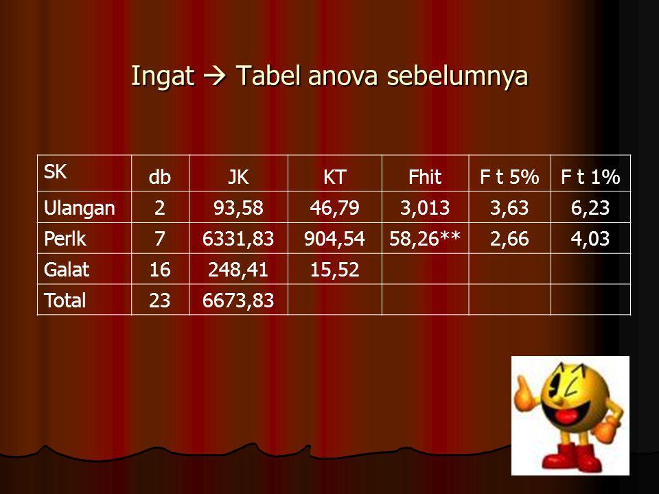 Ingat  Tabel anova sebelumnya SK dbJKKTFhitF t 5%F t 1% Ulangan 293,5846,793,0133,636,23 Perlk7 6331,83904,5458,26**2,664,03 Galat16 248,4115,52 Tota